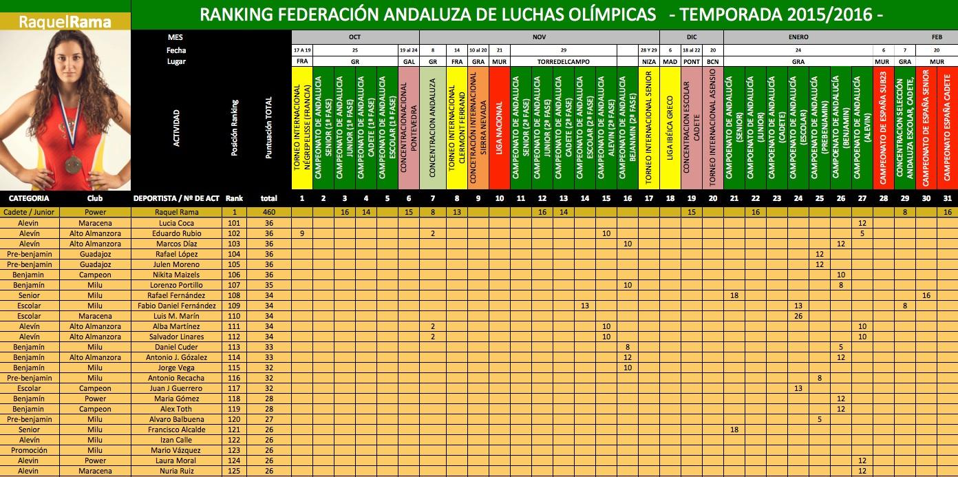 100-125-puesto-ranking-andaluz-2015-2016