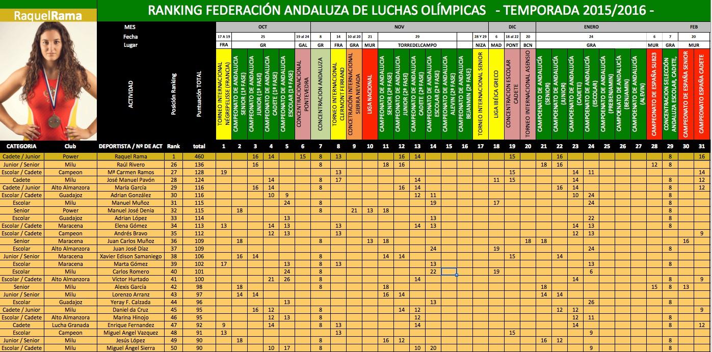 26-50-puesto-ranking-andaluz-2015-2016