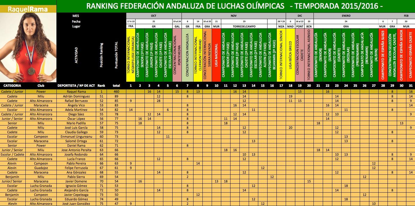 51-75-puesto-ranking-andaluz-2015-2016