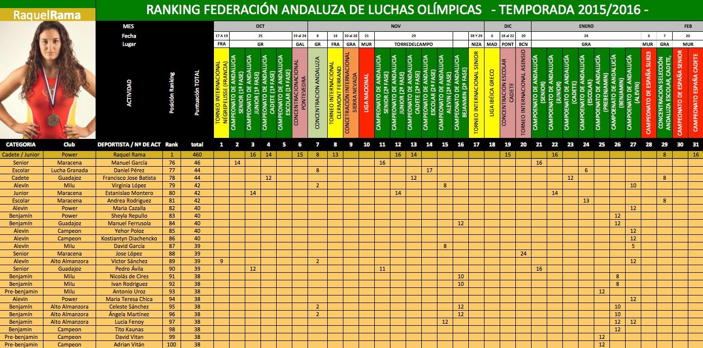 76-100-puesto-ranking-andaluz-2015-2016